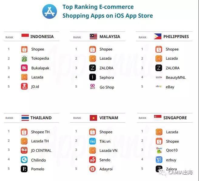 2019年Q1东南亚TOP电商排行榜出炉