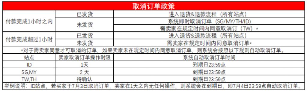 shopee虾皮订单取消 -取消订单政策
