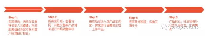 Shopee虾皮店铺海外仓 -  入仓流程是什么?
