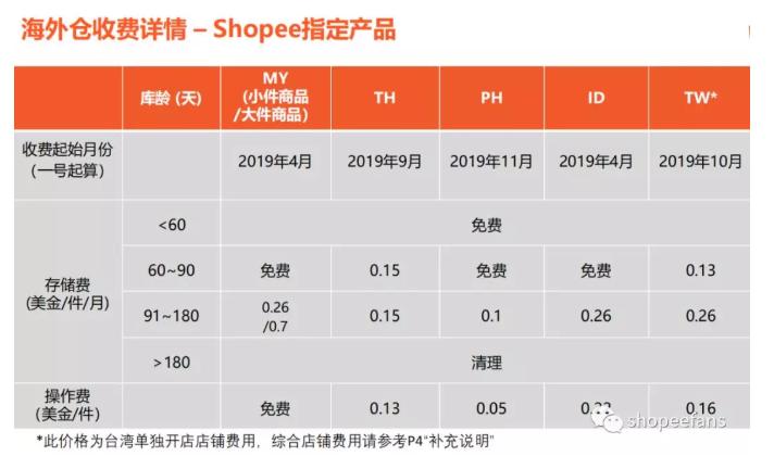 Shopee虾皮店铺海外仓  - Shopee指定产品海外仓收费详情